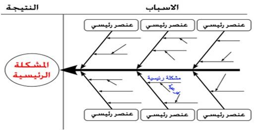 الخطباء وتفعيل استراتيجية التعل م التعاوني 1 2 ملتقى الخطباء